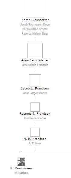 Karen Clausdatter, hendes tre mænd og hendes efterkommere. (Klik for at forstørre)